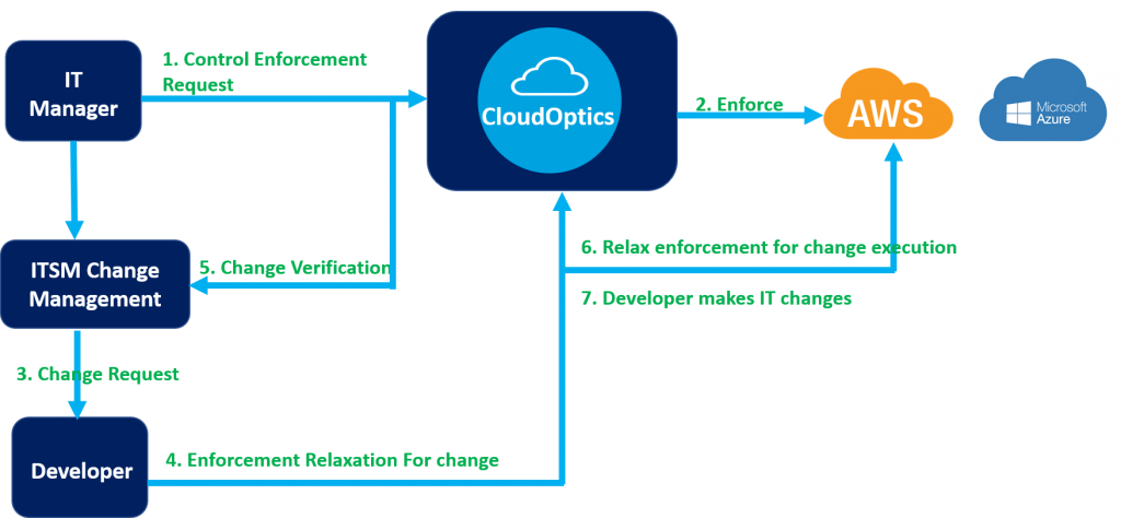 CloudOptics Change Control