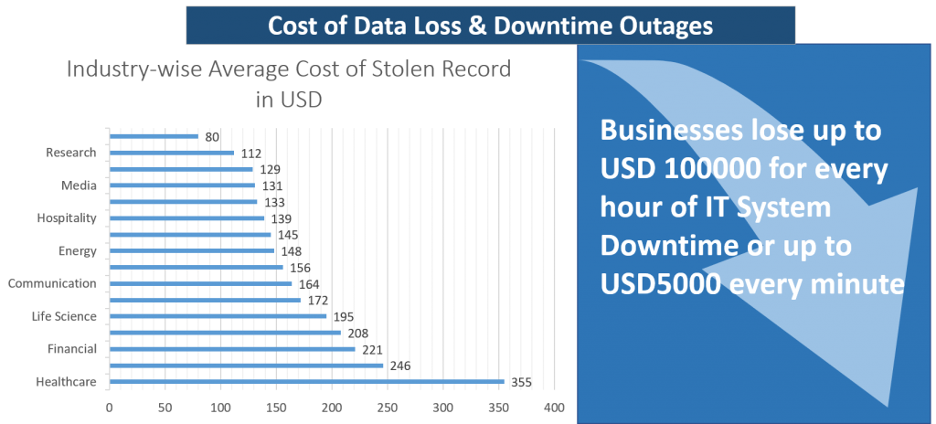 Cost of data loss