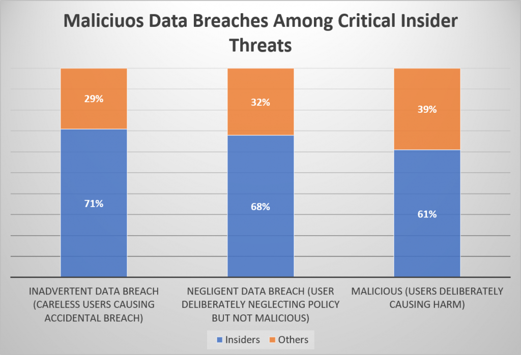 Insider Threat Data Breaches